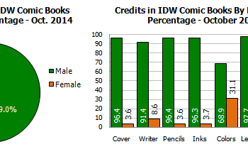 Gendercrunching October 2014 &#8211 With Image IDW And Dark Horse