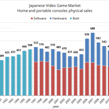 Japan's Games Console Market Is At Its Lowest For 24 Years