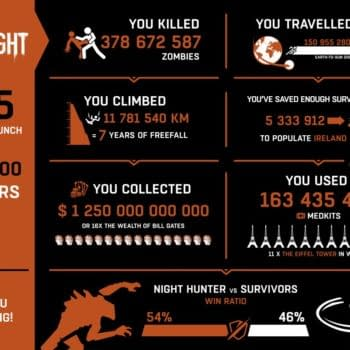 Dying Light Has Amassed 3.2 Million Players Already