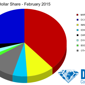 Marvel Dominates Marketshare In February 2015, Despite The Orphan Black Loot Crate Variant