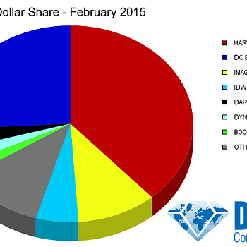 Marvel Dominates Marketshare In February 2015 Despite The Orphan Black Loot Crate Variant