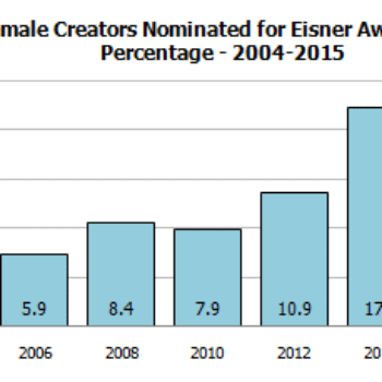 Gendercrunching February 2015 Including The Eisners – More Women Everywhere! But Wait…