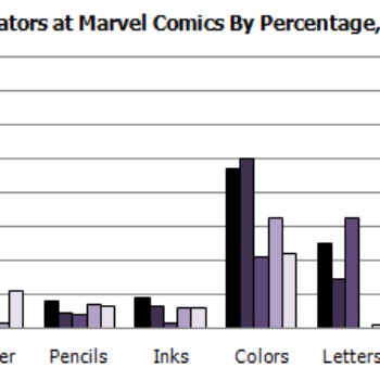 Gendercrunching March 2015 – Variant Covers Drive Marvel And A Blast From The Past