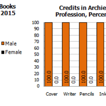 Gendercrunching May 2015 – Including Boom, Dynamite, Valiant, And Archie(UPDATE)
