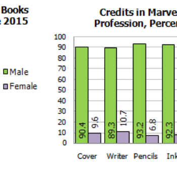 Gendercrunching June 2015 – Plus Ethnicity At DC, Marvel, And Image