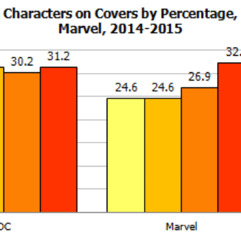 Gendercrunching July 2015 – Combined Totals Rise For Marvel And DC, Plus Female Characters