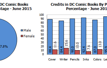 DC Comics Editors Strongly Urged To Use Affirmative Action When Hiring Writers And Artists