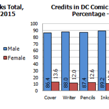 Gendercrunching August 2015 – Special Totals For Marvel And DC, But Are They Sustainable?