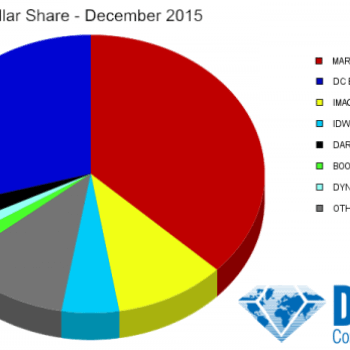 Secret Wars Beats Dark Knight III #2 In December – But DC Dramatically Recovers Marketshare From Marvel
