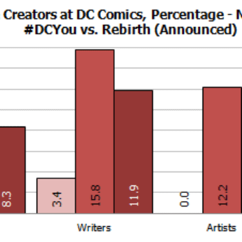 Gendercrunching #DCRebirth Against DC You And The New 52