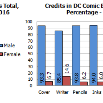 A New Marvel Record For Female Comic Creators – Gendercrunching March 2016