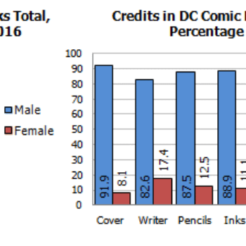 Gendercrunching May 2016 – Marvel, DC, Dark Horse, Dynamite, Valiant And Titan