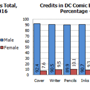 Gendercrunching And Ethnocrunching Comics For June 2016 – Marvel, DC And Image