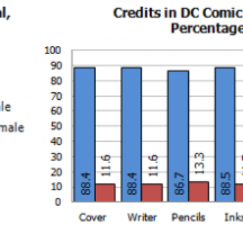 Gendercrunching July 2016 – The Creators And Characters On The Cover Of Marvel And DC Comics