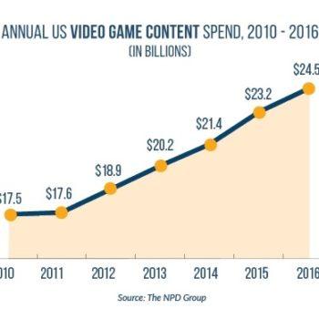 Digital Game Sales In 2016 Were A Recordbreaking High