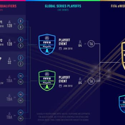 EA Announces The FIFA 18 Global Series