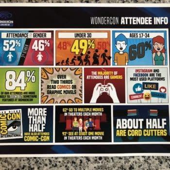 WonderCon Statistics at San Diego Comic-Con 2018