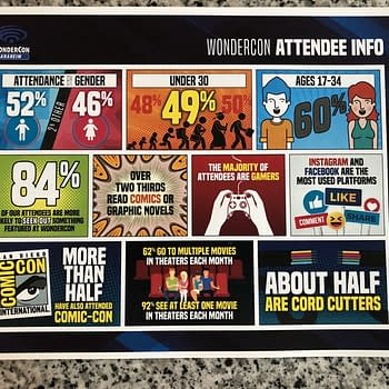 WonderCon Statistics at San Diego Comic-Con 2018