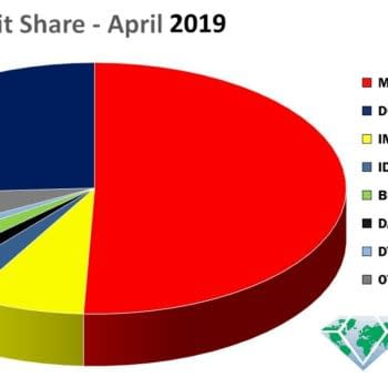 Marvel Comics Still Dominated Marketshare-Per-Capita in April 2019 - if Not By 50%