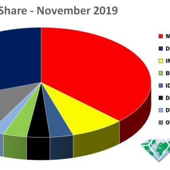 November 2019 Marketshare
