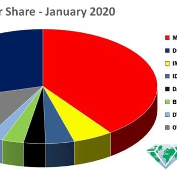 Dynamite Third For Per-Capita Marketshare For January 2020, Ablaze Beats IDW