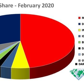 Almost One In Every Two Comics Ordered in February 2020 Was From Marvel as X-Men Dominate Marketshare