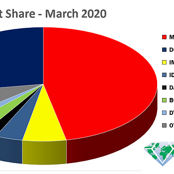 Spider-Woman Most Ordered Comic in Diamond March 2020 Marketshare