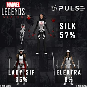 Hasbro Announces the Winner of the Marvel Legends Fan Vote