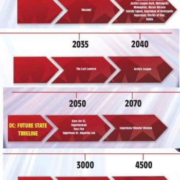 The Full Timeline For DC Comics Future State