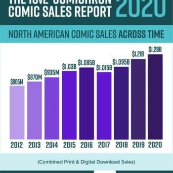 Comics Increased Total Sales Over The Pandemic Year