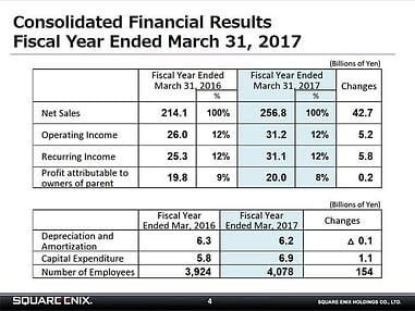 Square Enix S End Of Year Results Were Absurd Thanks To Ff Xv
