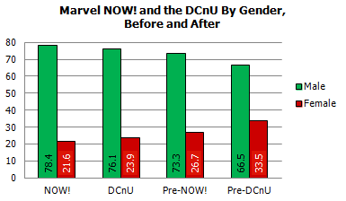 A Very Merry Gendercrunching – October 2012 And New 52 Vs Marvel Now Relaunches