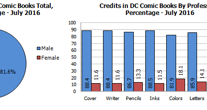 Gendercrunching July 2016 &#8211 The Creators And Characters On The Cover Of Marvel And DC Comics