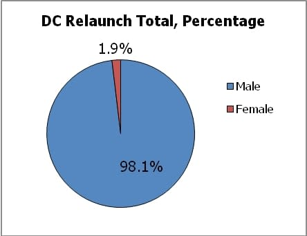 Gendercrunching The DC Relaunch