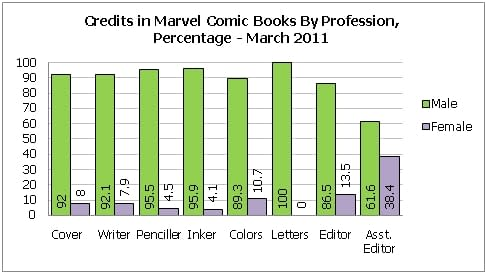 Gendercrunching DC And Marvel – March 2011