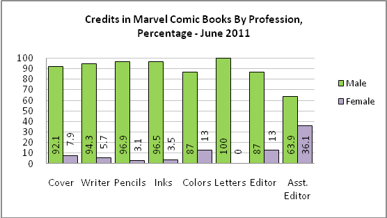 Gendercrunching June 2011 – Dark Horse To The Rescue