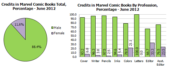 Gendercrunching June 2012 – And A Little Ethnocrunching Too
