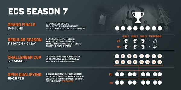 The ECS Changes Thing Up for Season 7 SC:GO Competition