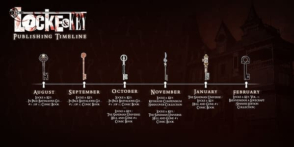 IDW Publishes Roadmap For Locke & Key After Netflix Into 2021