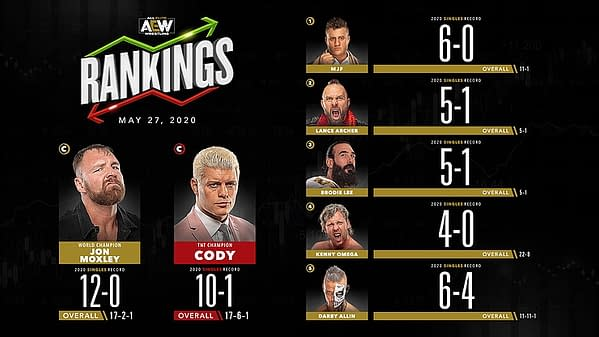 AEW's Men's Singles Rankings for May 27th