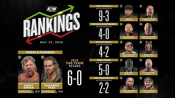 AEW's Men's Tag Team Rankings for May 27th