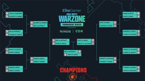 A look at the tournament bracket for the Call Of Duty: Warzone Pro-Am Championship, courtesy of Cox.