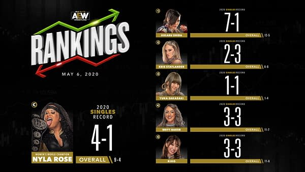 AEW women's singles division rankings for May 6, 2020.