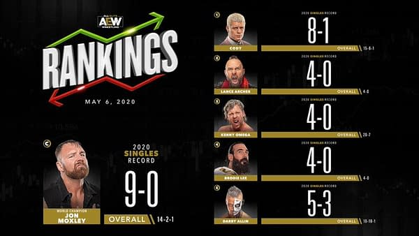 AEW men's singles division rankings for May 6, 2020.