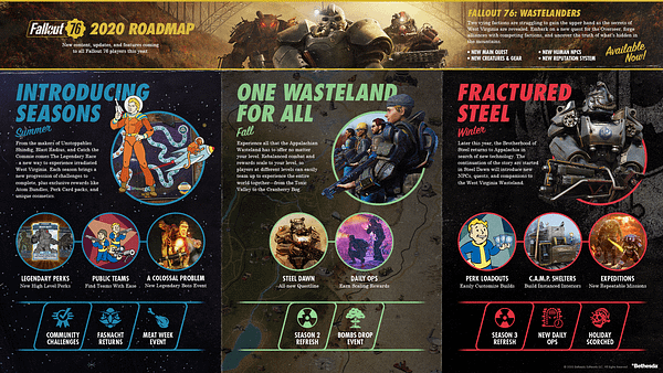 A look at the Fallout 76 2020 Roadmap, courtesy of Bethesda Softworks.