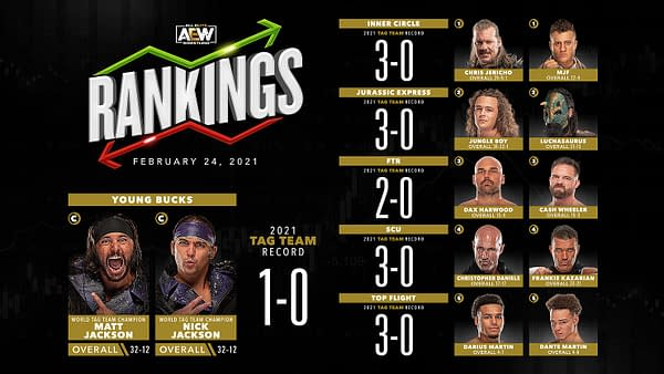 Rankings for the men's tag teams in AEW released ahead of tonight's episode of AEW Dynamite.