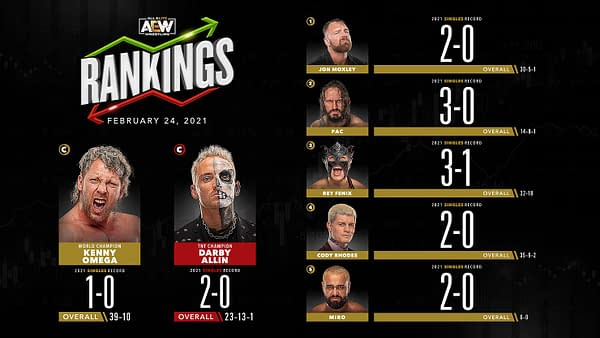 Rankings for the men in AEW released ahead of tonight's episode of AEW Dynamite.