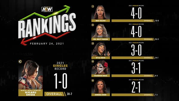 Rankings for the women in AEW released ahead of tonight's episode of AEW Dynamite.