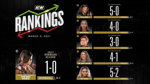 AEW's Women's Rankings