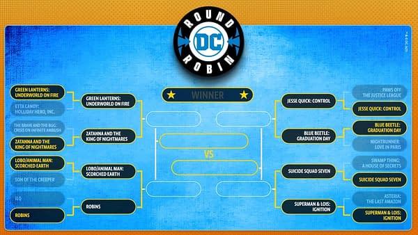 DC Round Robin